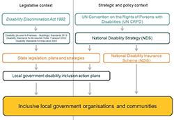 This graphic displays an overview of the legislative, strategic and policy context relevant to communication access in Australia. The left column is headed legislative context and the right is titled, strategic and policy context.