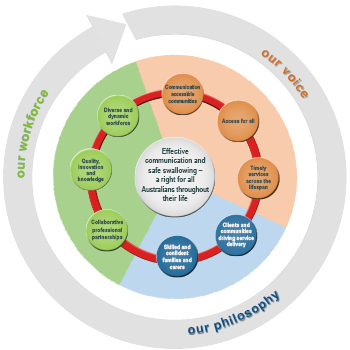 This graphic shows the three platforms of the strategic plan: our voice, our philosophy, our workforce. Each platform has a number of aspirations from the Speech Pathology 2030 project allocated to them.
